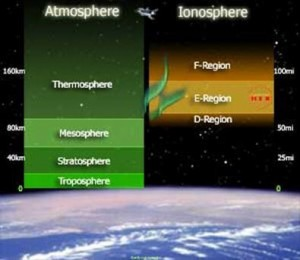 Image and info courtesy of http://solar-center.stanford.edu/SID/activities/ionosphere.html