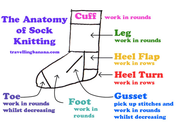 The Anatomy of Sock Knitting